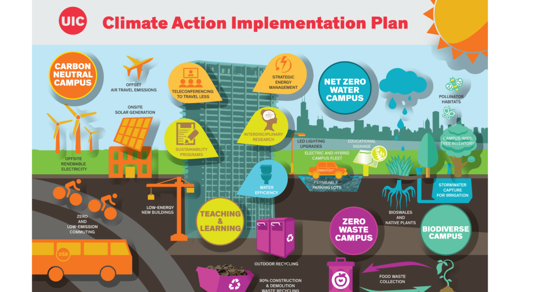 5.Infographic representation of the connection of the UIC Climate Commitments to selected CAIP strategies: Carbon Neutral Campus – offset air travel emissions, onsite solar generation, offsite renewable electricity, low-energy new buildings, electric and hybrid campus fleet, LED lighting upgrades, zero and low-emission commuting, teleconferencing to travel less, strategic energy management. Zero Waste Campus – outdoor recycling, 90% construction and demolition waste recycling, food waste collection. Net Zero Water Campus – water efficiency, native plant landscaping, stormwater capture for irrigation, permeable parking lots. Biodiverse Campus – campus-wide tree inventory, food gardens, bioswales and native plants. Teaching and Learning – sustainability programs, interdisciplinary research, educational signage.