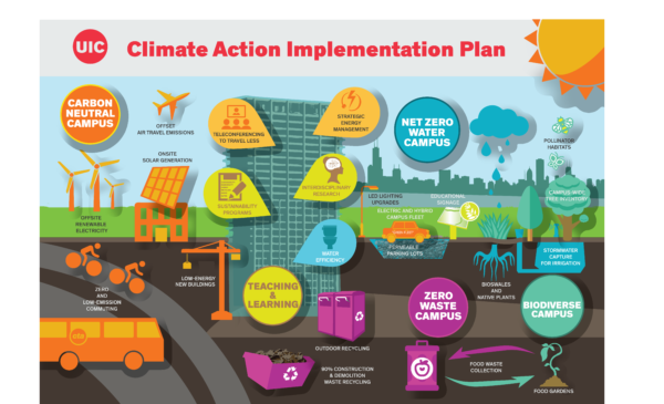 UIC Cliamte Action Implementation Plan Poster