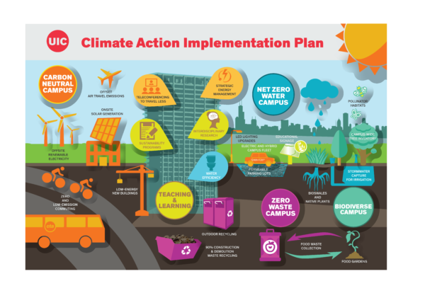 icon poster showcasing all solutions of the climate action implementation plan.