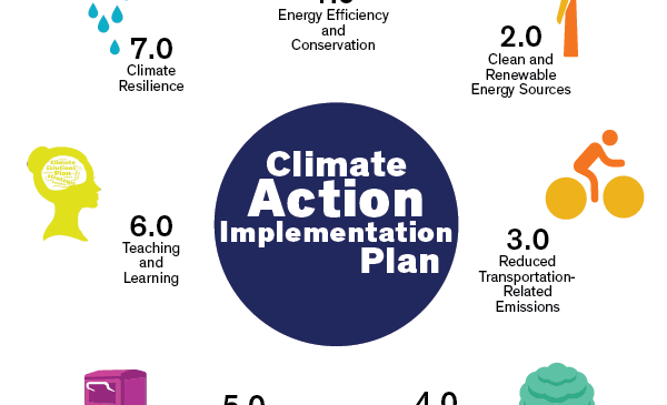 icons of the 7 strategies of teh climate action implementation plan