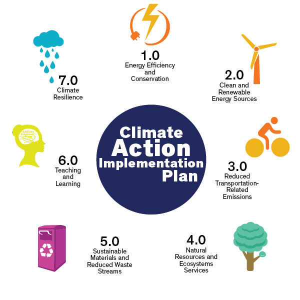 Graphical representation of the 7 CAIP strategies: lightning bolt/ electrical outlet plug for strategy 1.0 energy efficiency and conservation, wind turbine for strategy 2.0 clean and renewable resources, person riding a bike for strategy 3.0 reduced transportation-related emissions, a tree for strategy 4.0 natural resources and ecosystem services, a recycling bin for strategy 5.0 sustainable materials and reduced waste streams, a silhouetted woman with a sustainability word cloud in the brain for strategy 6.0 teaching and learning, and a rain could for strategy 7.0 Climate Resilience.