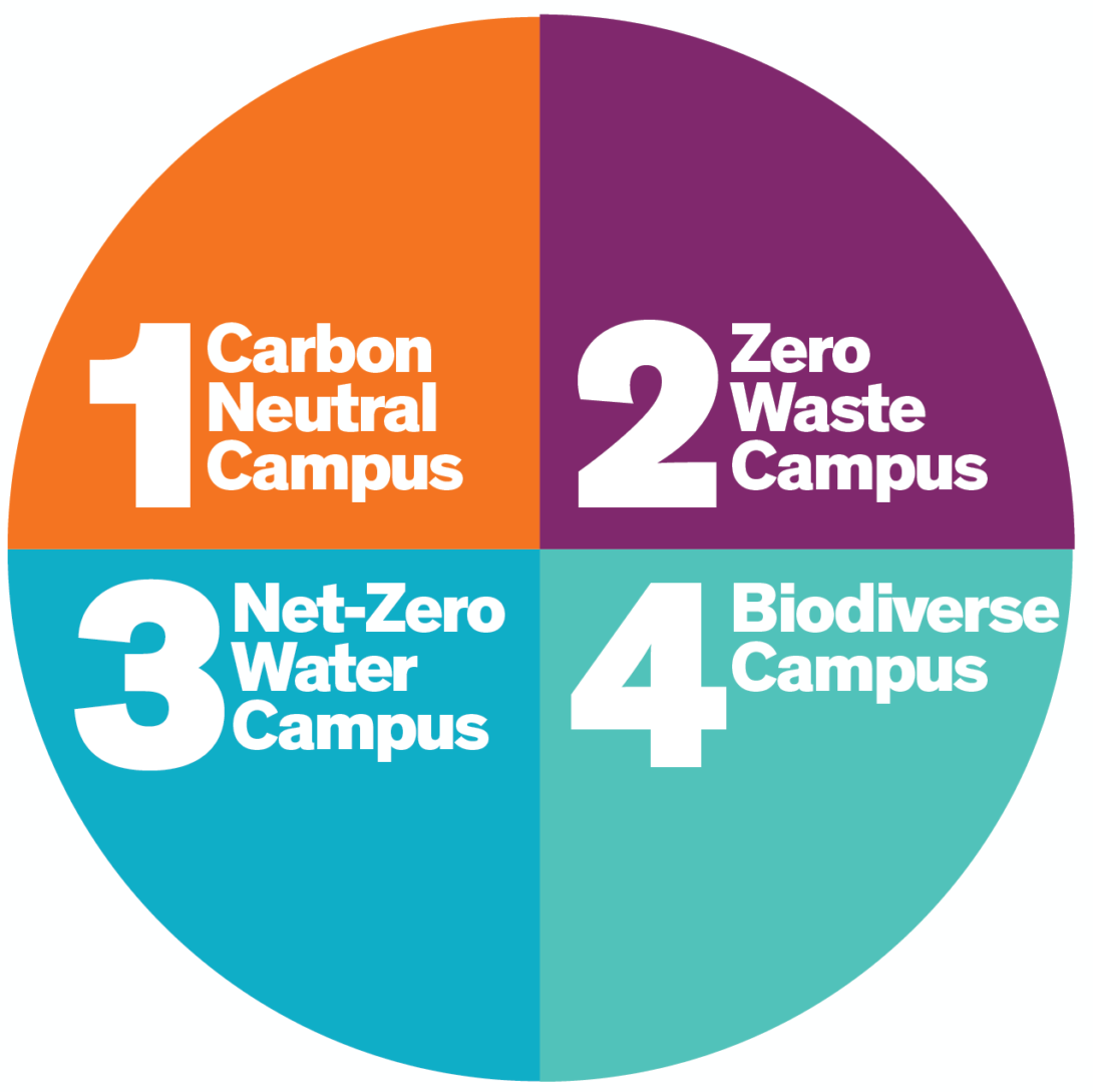 Circular representation of the 4 climate commitments