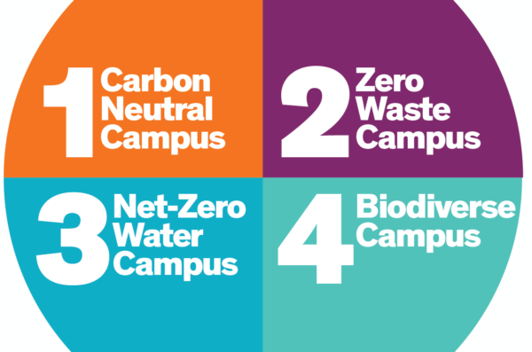 UIC Climate Commitments logo with 1) Carbon Neutral Campus 2) Zero Waste Campus 3) Net-Zero Water Campus 4) Biodiverse Campus