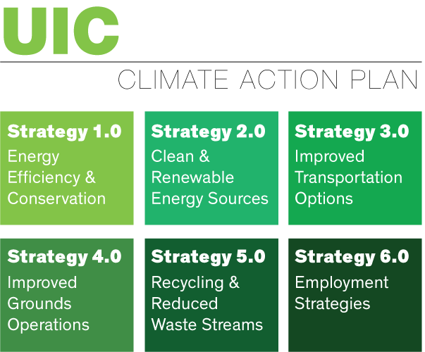 Strategies of the 2009 UIC Climate Action Plan. Strategy 1.0 Energy Efficiency and Conservation. Strategy 2.0 Clean and Renewable Energy Sources. Strategy 3.0 Improved Transportation Options. Strategy 4.0 Improved Grounds Operations. Strategy 5.0 Recycling and Reduced Waste Streams. Strategy 6.0 Employment Strategies.