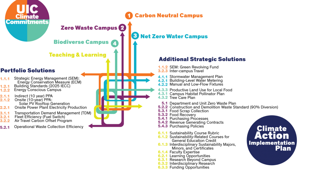 CAIP Solutions Matrix illustrating the strategies intertwined in the style of a transit map. At the top are the 4 UIC Climate Commitments plus the Teaching and Learning strategy.  Below are the Portfolio solutions and the Additional Strategic Solution of the Climate Action Implementation Plan.  The first Climate Commitment, 1 Carbon Neutral Campus is connected by an orange line to CAIP Portfolio Solutions of: Strategy 1.0 Energy Efficiency and Conservation ( 1.1.1 Strategic Energy Management, 1.2.1 Building Standards (2025 IECC), 1.2.2 Energy Conscious Campus),  Strategy 2.0 Clean and Renewable Resources (2.1.1 Indirect (10 year) PPA, 2.1.2 Onsite (10 year) PPA - Solar PV Rooftop Generation, 2.2.1 Onsite Power Plant Electricity Production) , and Strategy 3.0 Reduced Transportation-Related Emissions (3.1.1 Transportation Demand Management (TDM), 3.2.1 Fleet Efficiency (Fuel Switch), and 3.2.2 Air Travel Carbon Offset Program) 1 Carbon Neutral Campus also connects to CAIP Additional Strategic Solutions of: Strategy 1.0 Energy Efficient and Conservation (1.1.2 SEM: Green Revolving Fund) and Strategy 3.0 Reduced Transportation-Related Emissions (3.2.3 Inter-Campus Travel). The second Climate Commitment, 2 Zero Waste is connected by a purple line to CAIP Portfolio Solution Strategy 5.0 Sustainable Materials and Reduced Waste Streams (5.2.1 Operational Waste Collection Efficiency) as well as to CAIP Additional Strategic Solutions 5.0 Sustainable Materials and Reduced Waste Streams (5.1.1 Department and Unit Zero Waste Plan, 5.2.2 Construction and Demolition Waste, 5.3.1 Food Scrap Collection, 5.3.2 Food Recovery, 5.4.1 Purchasing Process, 5.4.2 Revenue Generating Contracts, and 5.4.3 Purchasing Policies). The third Climate Commitment, Net Zero Water Campus is connected by a blue line to CAIP Additional Strategic Solution Strategy 4.0 Natural Resources and Ecosystem Services (4.1.1 Green Stormwater Infrastructure Implementation Plan, 4.2.1 Building-Level Water Metering, and 4.2.2 Manual and Low-Flow Fixtures).  The fourth Climate Commitment, Biodiverse Campus is connected by a green line to CAIP Additional Strategic Solution 4.0 Natural Resources and Ecosystem Services (4.3.1 Campus Habitat Pollinator Plan, 4.3.2 Tree Care Plan, 4.3.3 Productive Land Use for Local Food). The Teaching and Learning Climate commitment is connected by a yellow line to CAIP Additional Strategic Solution Strategy 6.0 Teaching and learning (6.1.1 Sustainability Course Rubric, 6.1.2 Sustainability-Related Courses for General Education Credit, 6.1.3 Interdisciplinary Sustainability Majors, Minors, and Certificates, 6.1.4 Faculty Expertise,, 6.2.1 Learning Opportunities, 6.3.1 Research Beyond Campus, 6.3.2 Interdisciplinary Research, 6.3.3 Funding Opportunities).