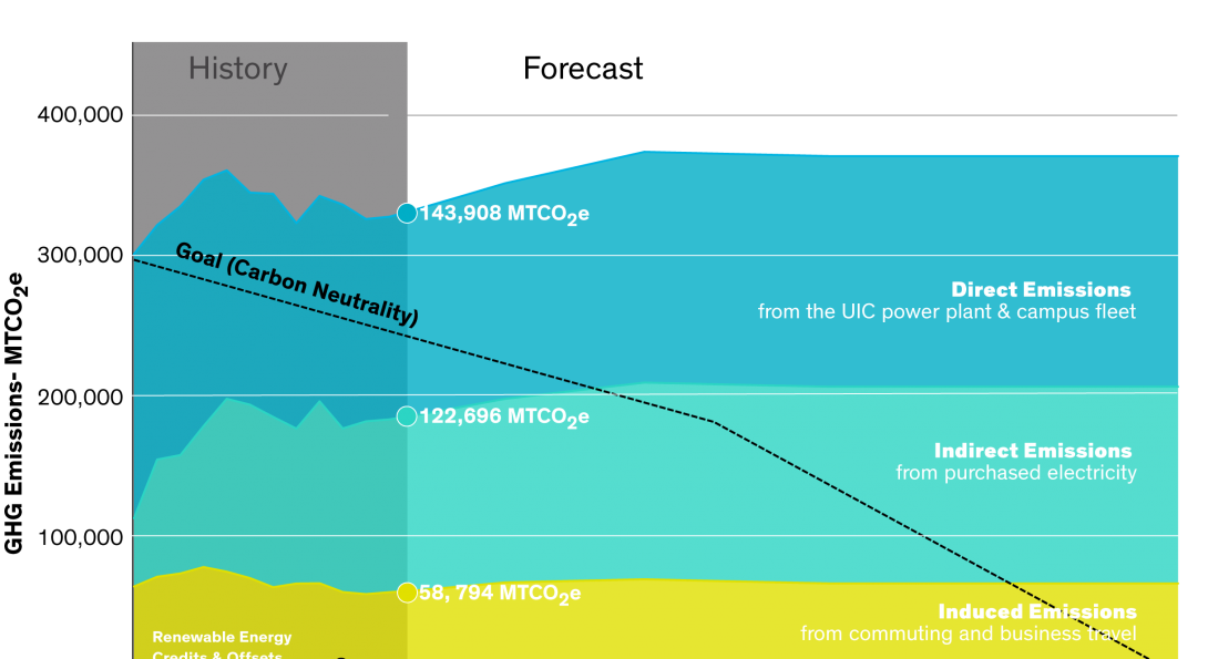 UIC GHG Emissions Profile graphed from 2004 to 2050 showing a black line decreasing linearly from 300,000 metric tons of carbon dioxide equivalents (MTCO2e) in 2004 to 0 MTCO2e in 2050. The blue area represents about 150,000 MTCO2e, the green area represents about 120,000 MTCO2e, and the yellow area represents about 50,000 MTCO2e. The graph also highlights the university's emissions in 2016: Scope 1 = 143, 908 MTCO2e, Scope 2 = 122,696 MTCO2e, Scope 3 = 58, 794 MTCO2e.