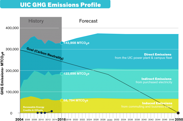 UIC's GHG emission profile