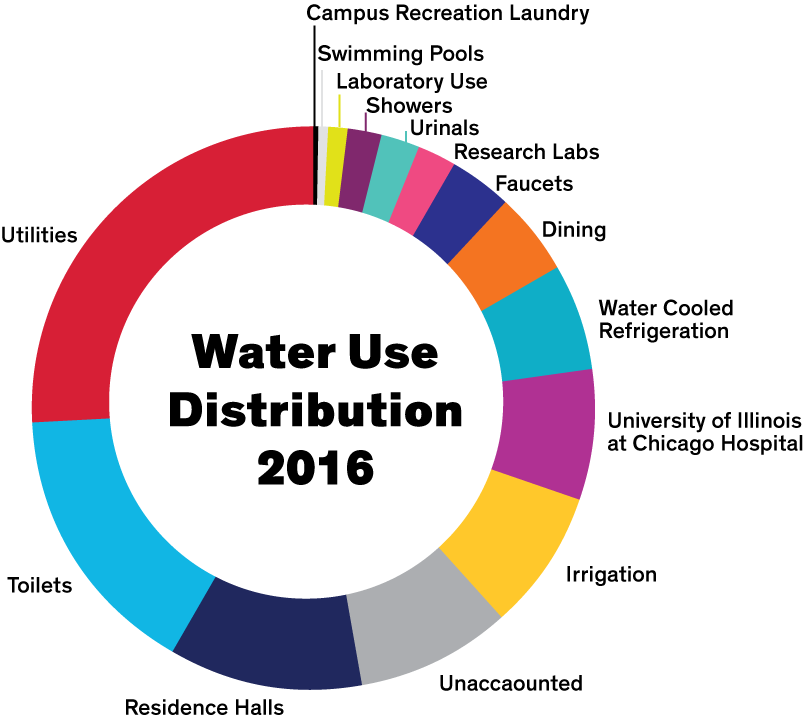 Estimated Water Share Distribution for many campus programs and water requirements. Pie-chart style graph breaking down water share distribution. The largest users being utilities with roughly 25%, toilets with 20%, and residence halls with roughly 10%.