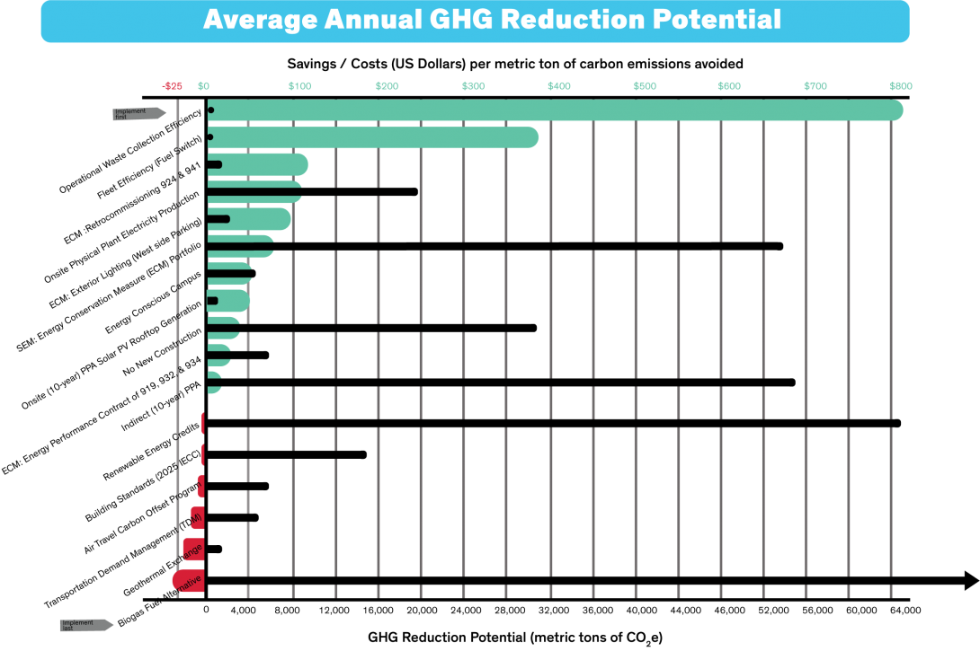 10.	Average Annual GHG Reduction Potential graphed as a horizontal bar chart. The solution of Operational Waste Collection Efficiency can save over $800 per MTCO2e avoided, but only reduce GHG emissions by less than 200 MTCO2e. Another example is the solution of SEM: Energy Conservation Measure (ECM) will save just $60 per MTCO2e avoided but can reduce over 52,000 MTCO2e GHG's. 11 solutions listed have a cost savings and 6 solutions listed have a cost. However, the costliest solution is Biogas Fuel Alternative with a cost of $30 per MTCO2e avoided, however, the GHG reductions are astronomical, over 80,000 MTCO2e!