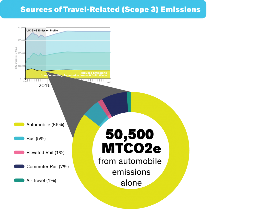 Sources of Travel-Related (Scope 3) Emissions circle chart, showing Automobiles as the clear majority. Automobile emissions represent over 85% of UIC's FY 2016 transportation-related emissions. This can primarily be attributed to a commuting campus culture. The rest of the pie chart shows distributions of 5% bus, 1% elevated rail, 7% commuter rail, and 1% air travel.