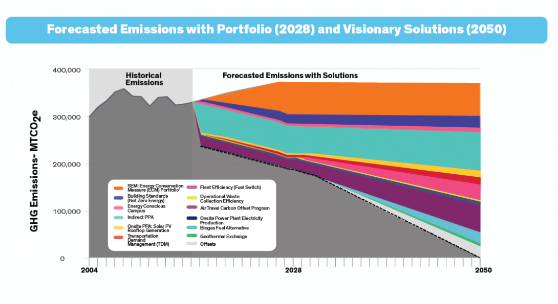 Forecasted Emissions with Portfolio (2028) and Visionary Solutions (2050). Historical emissions starting in 2004 compared with forecasted emissions beginning in 2017 as 12 visionary solutions are implemented. These solutions include plans such as the SEM: Energy Conservation Measure (ECM) Portfolio, Energy Conscious Campus, Building Standards (2025 IECC), Energy Conscious Campus, Indirect (10-year) PPA, Onsite (10-year) PPA Solar PV Rooftop Generation, Transportation Demand Management (TDM), Fleet Efficiency (fuel switch), Operation Waste Collection Efficiency, air travel carbon offset program, onsite power plant electricity production, biogas fuel alternative, geothermal exchange, and offsets.. All solutions result in a forecasted nearly linear decrease in emissions from roughly 320,000 MTCO2e of GHG emissions in 2017 to zero, with all solutions combined, by 2050.
