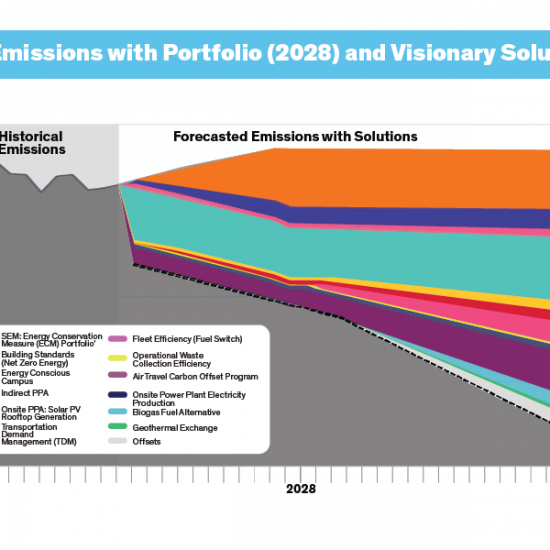 Forecasted Emissions and Portfolio (2028) and Visionary Solutions (2050) graph