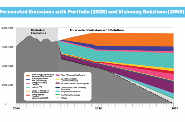 Forecasted Emissions with Portfolio (2028) and Visionary Solutions (2050).