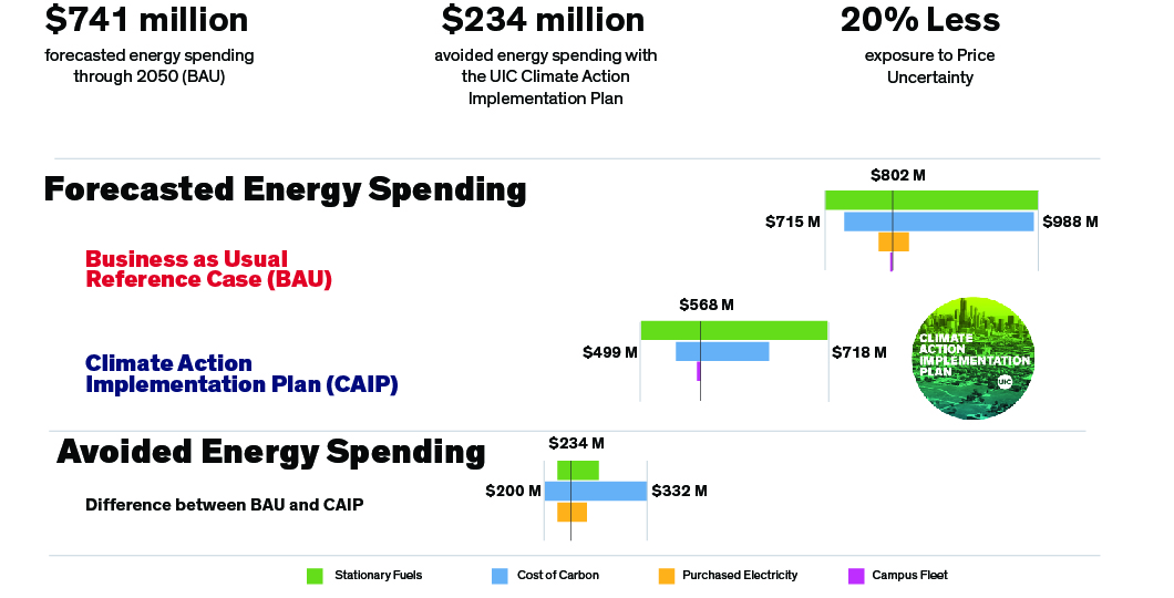 Forecasted Energy Spending. Headlines above the graph: $741 Million forecasted energy spending through 2050 (BAU), $234 Million avoided energy spending with the UIC Climate Action Implementation Plan, 20% less exposure to price uncertainty. Next, are 2 floating graphs comparing 'Business As Usual' vs 'Climate Action Implementation Plan' spending, and showing that with the BAU case, stationary fuels could cost up to $988 million, carbon costs are $980 million, and purchased electricity also a few million. However, with the CAIP scenario, stationary fuels would cost no more than $718 million, carbon costs no more than $600 million, and no purchased electricity costs. The final floating bar graph show the difference between the BAU and CAIP showing a savings of $234 million in stationary fuel prices, $332 million in carbon costs, and a few million in purchased electricity.