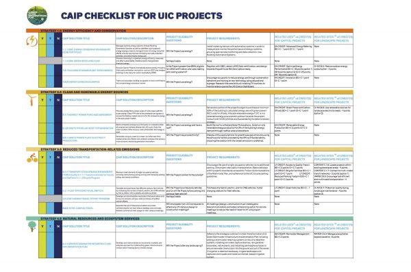 CAIP checklist