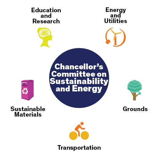CCSE subcommittees logo with energy and utilities, education and research, grounds, transportation, and sustainable materials
